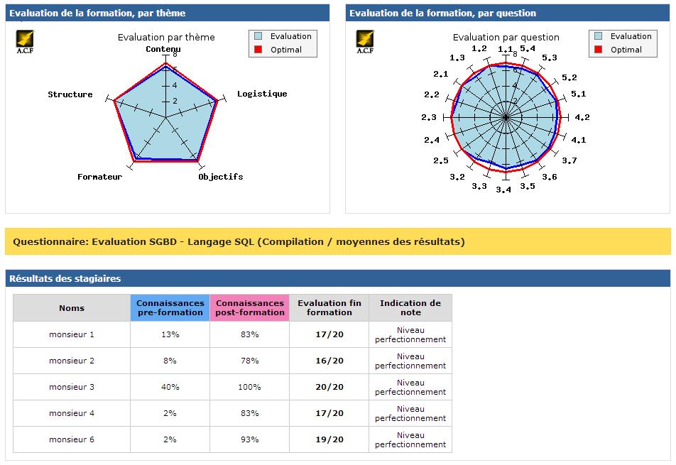 Plateforme d 39 valuation acf centre de formation informatique bureautique et technique - Grille d evaluation formation ...